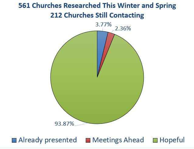 Mary statistics from spring 2019